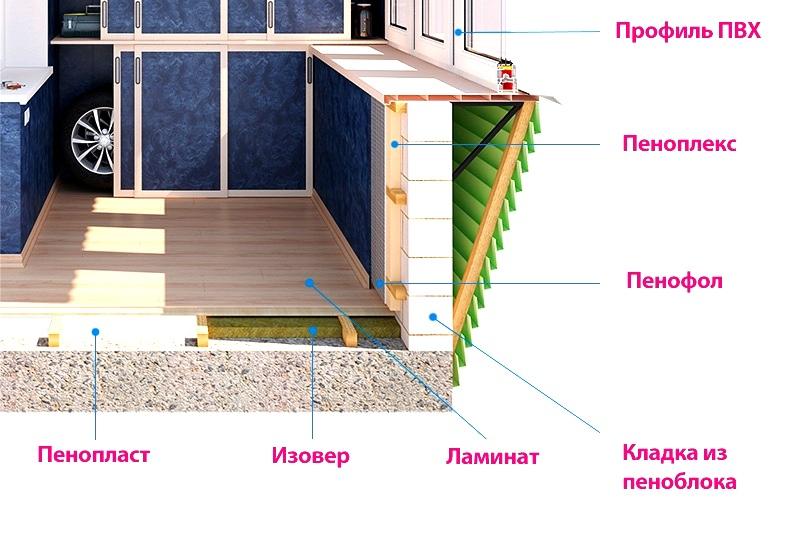 Окна и балконы в мытищах - внутренняя отделка балконов и лод.